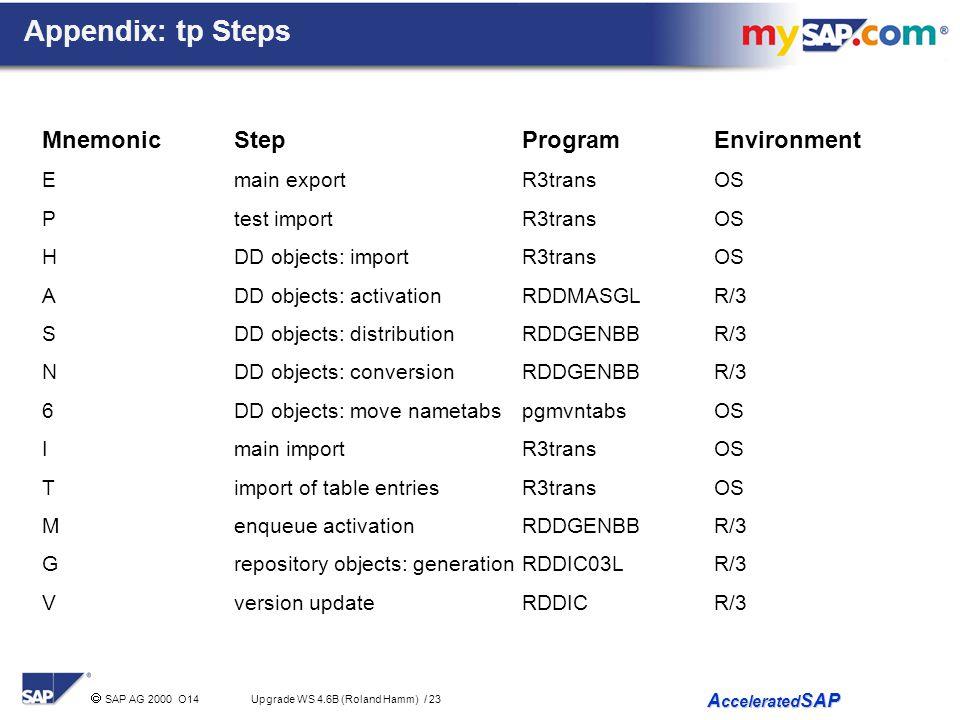 Appendix: tp Steps Mnemonic Step Program Environment