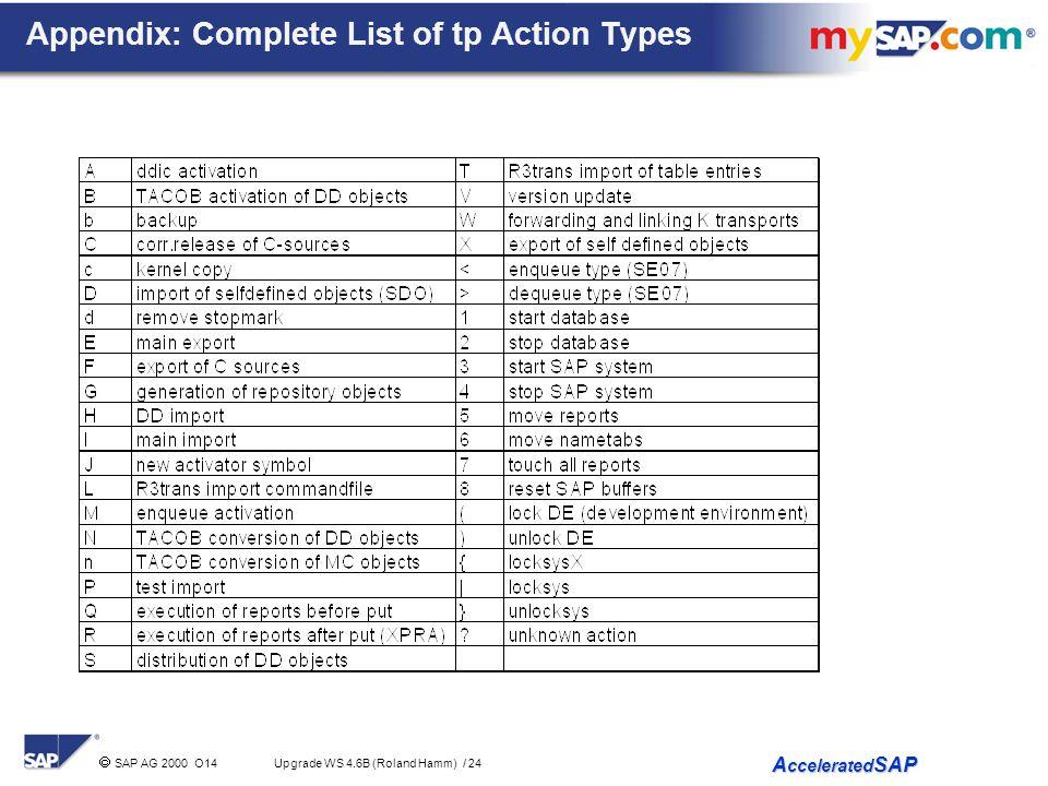 Appendix: Complete List of tp Action Types