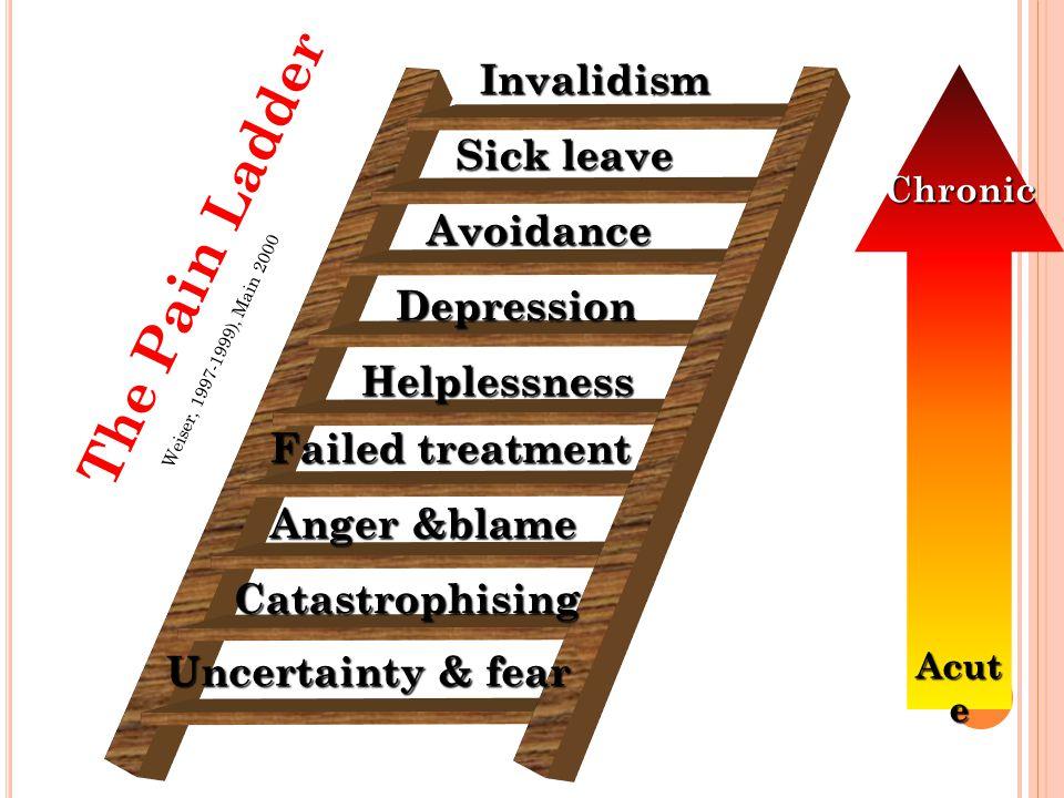 The Pain Ladder Invalidism Sick leave Avoidance Depression