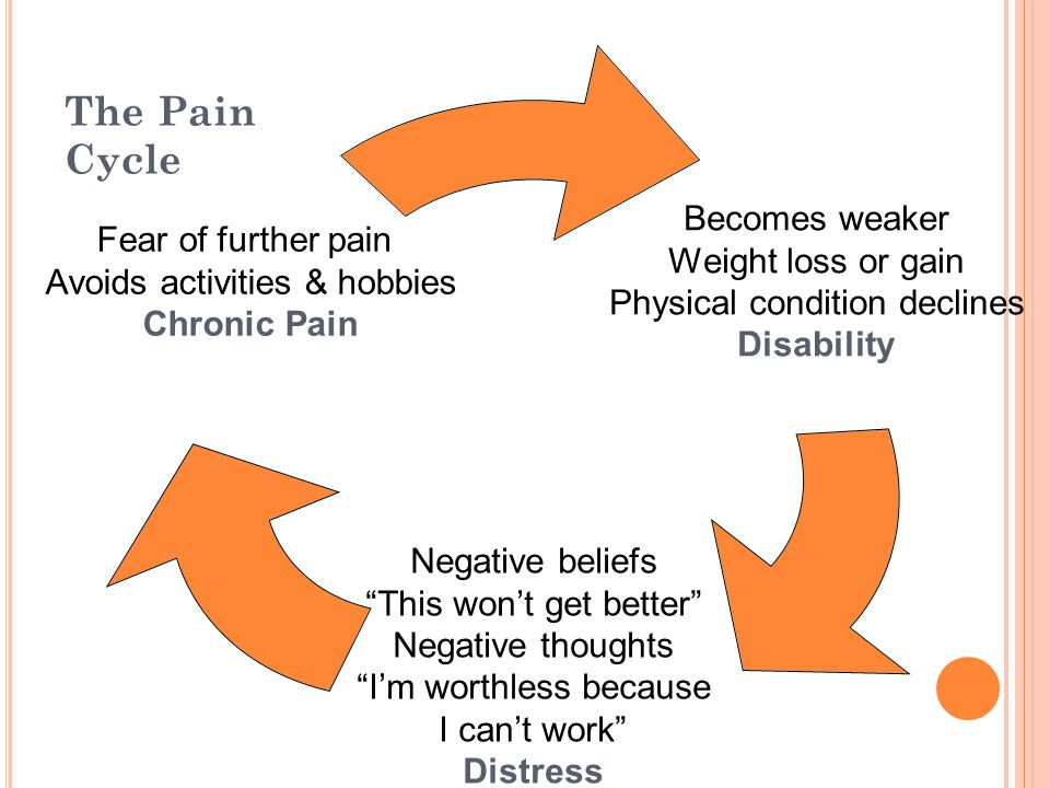 The Pain Cycle Mood, beliefs about pain and coping style affect adjustment to chronic pain.