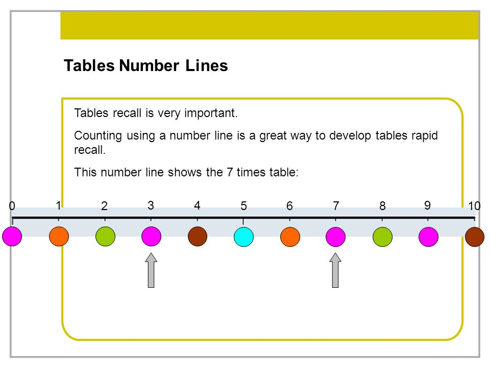 Tables Number Lines Tables recall is very important.
