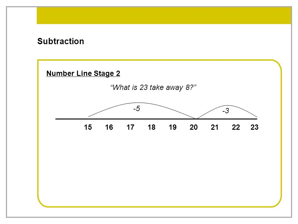 Subtraction Number Line Stage 2 What is 23 take away 8 -5 -3 15 16