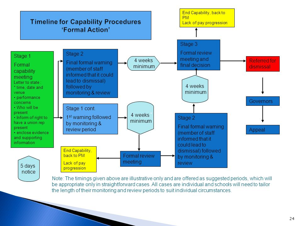 Timeline for Capability Procedures