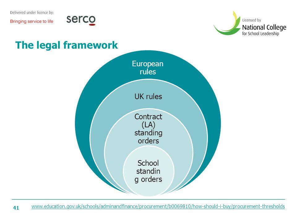 The legal framework European rules UK rules
