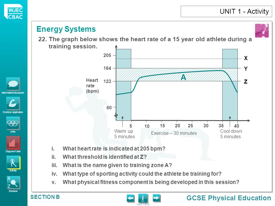 UNIT 1 - Activity The graph below shows the heart rate of a 15 year old athlete during a training session.