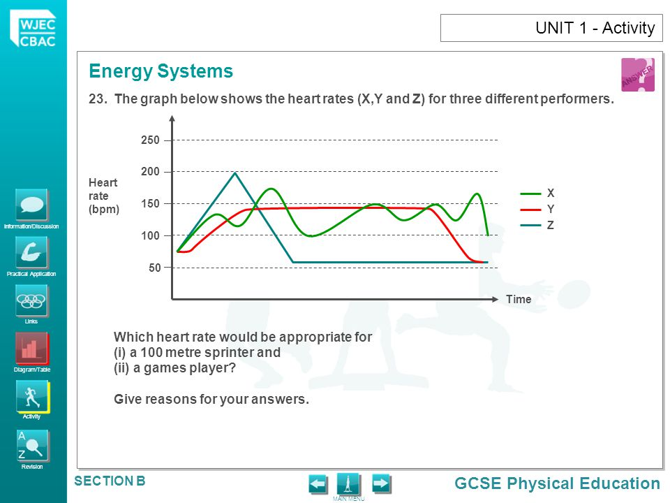 UNIT 1 - Activity The graph below shows the heart rates (X,Y and Z) for three different performers.