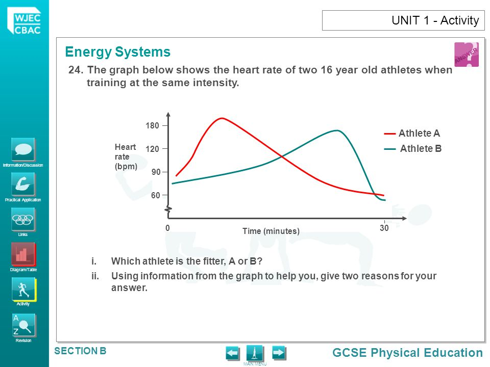 UNIT 1 - Activity The graph below shows the heart rate of two 16 year old athletes when training at the same intensity.