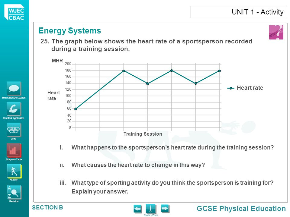 UNIT 1 - Activity The graph below shows the heart rate of a sportsperson recorded during a training session.