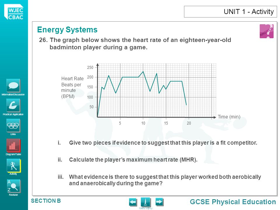 UNIT 1 - Activity The graph below shows the heart rate of an eighteen-year-old badminton player during a game.