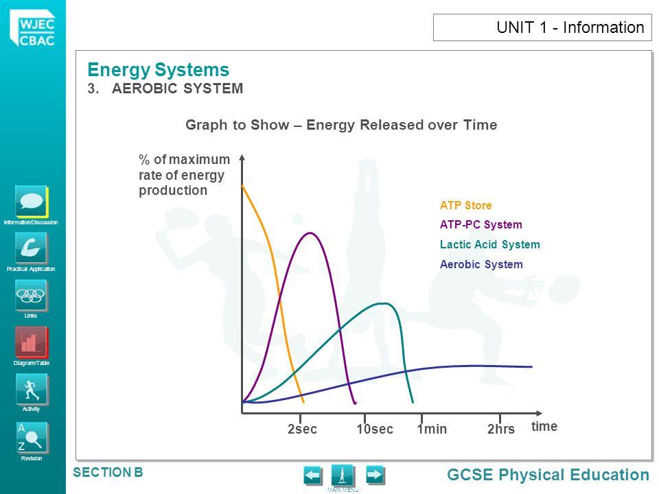 UNIT 1 - Information AEROBIC SYSTEM