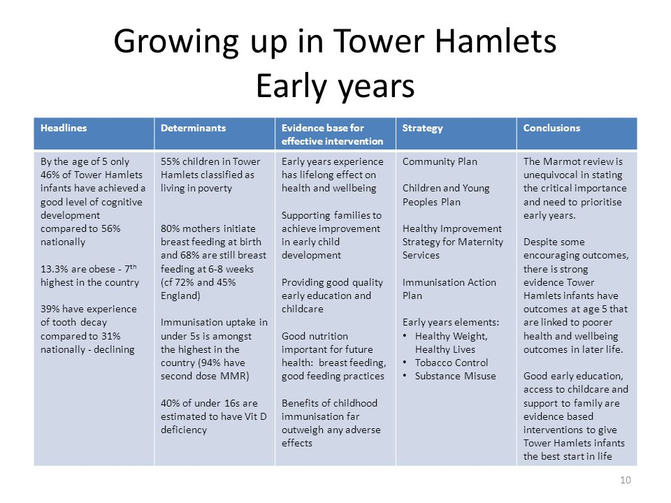 Growing up in Tower Hamlets Early years