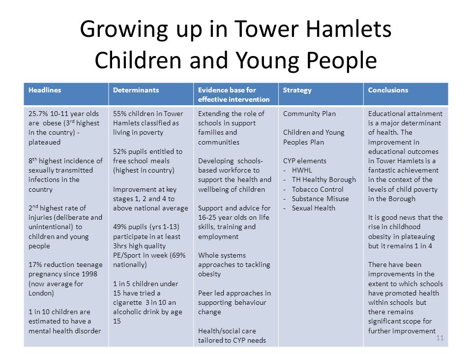 Growing up in Tower Hamlets Children and Young People