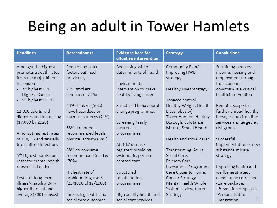 Being an adult in Tower Hamlets