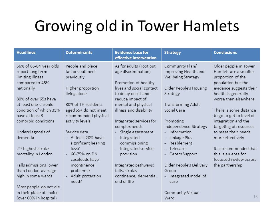 Growing old in Tower Hamlets