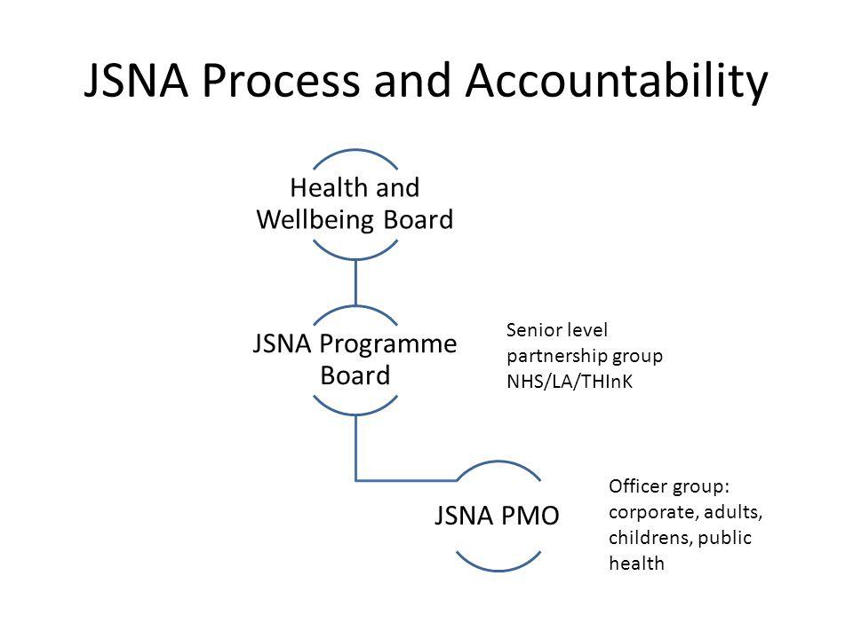 JSNA Process and Accountability