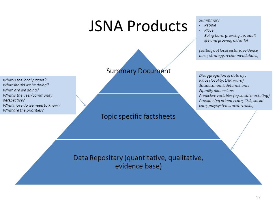 JSNA Products Summary Document Topic specific factsheets