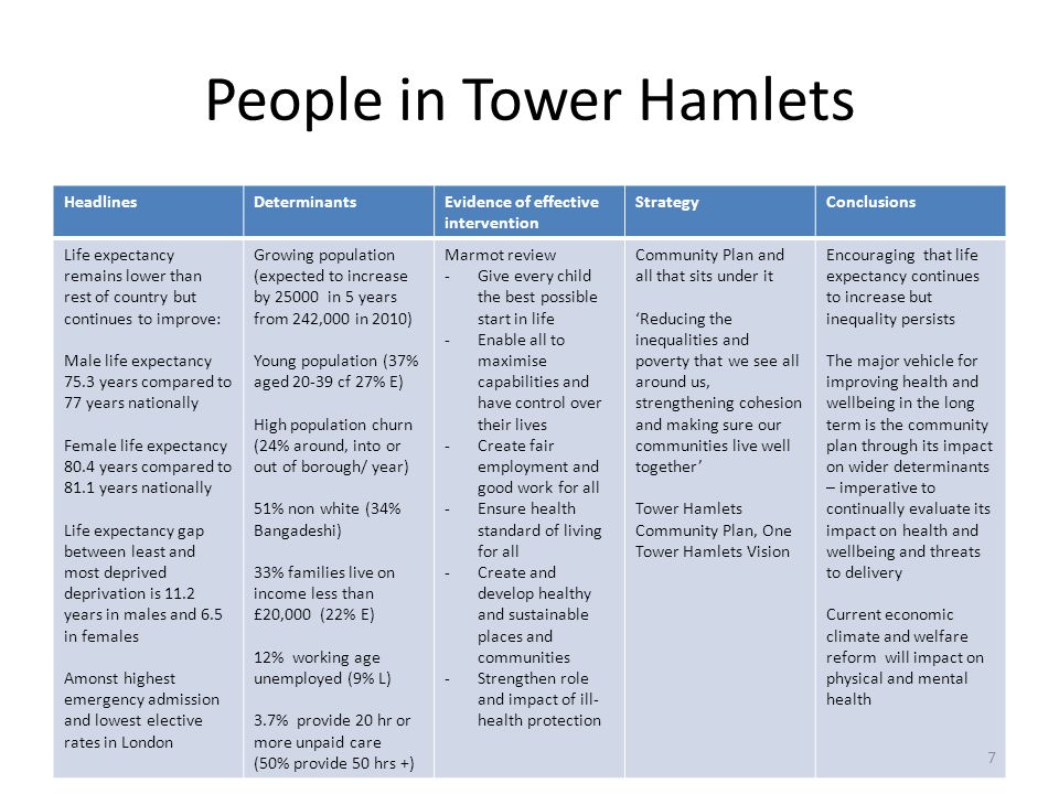 People in Tower Hamlets