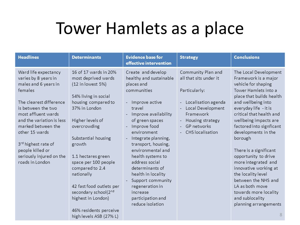 Tower Hamlets as a place
