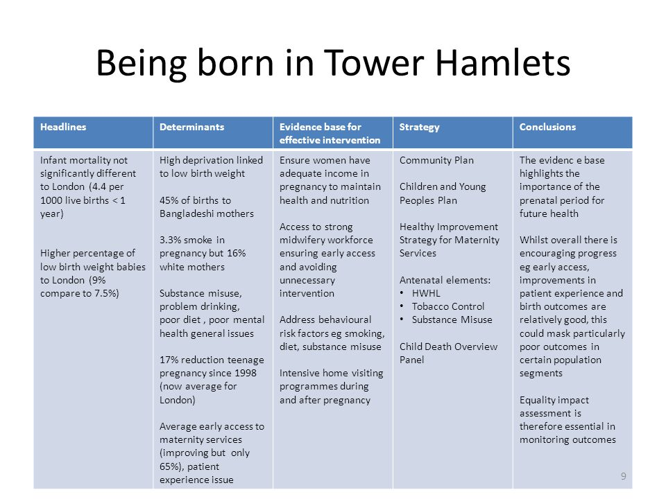 Being born in Tower Hamlets
