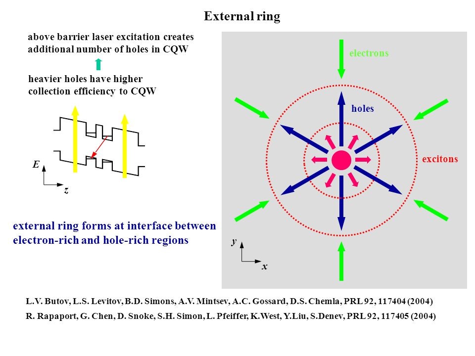 External ring external ring forms at interface between