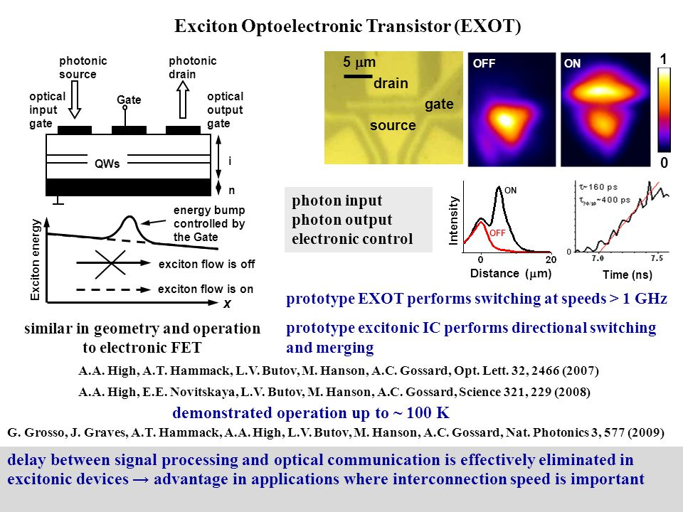 Exciton Optoelectronic Transistor (EXOT)