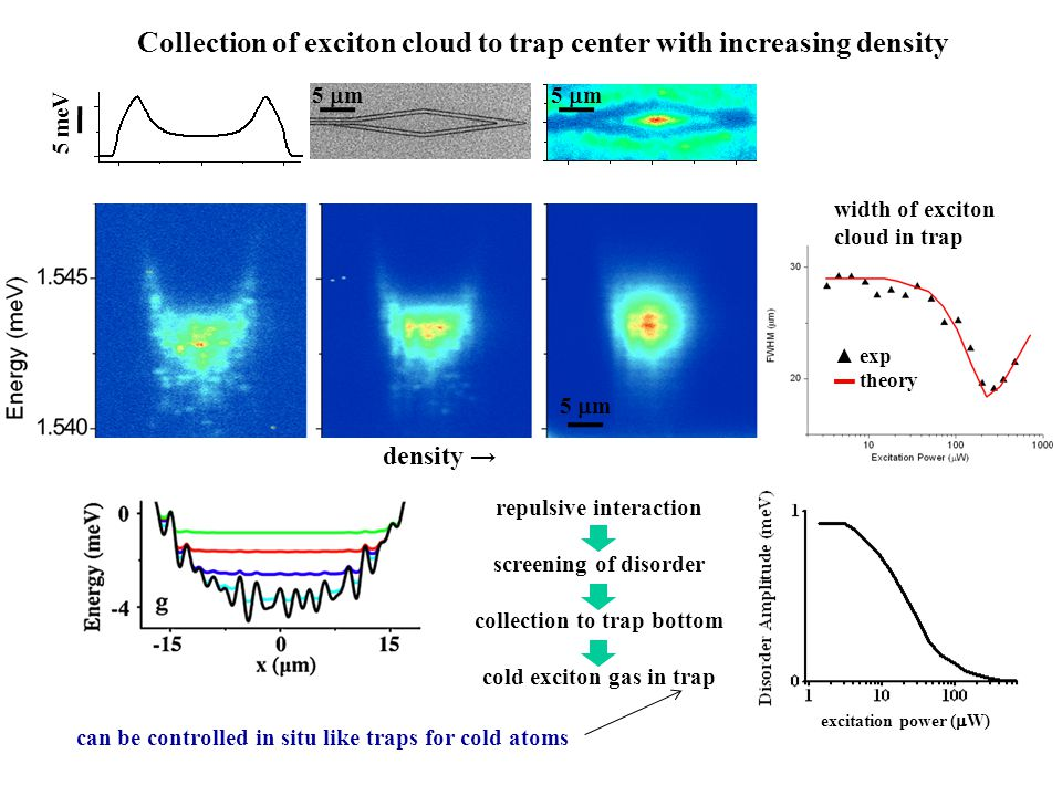 Collection of exciton cloud to trap center with increasing density