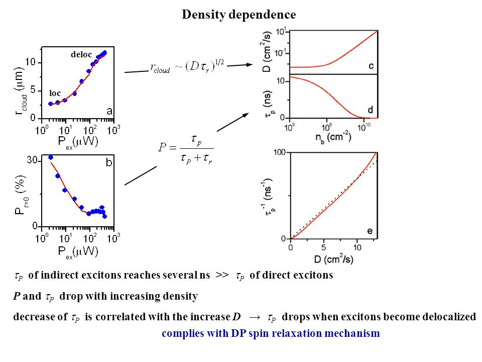 Density dependence deloc. loc. tP of indirect excitons reaches several ns >> tP of direct excitons.
