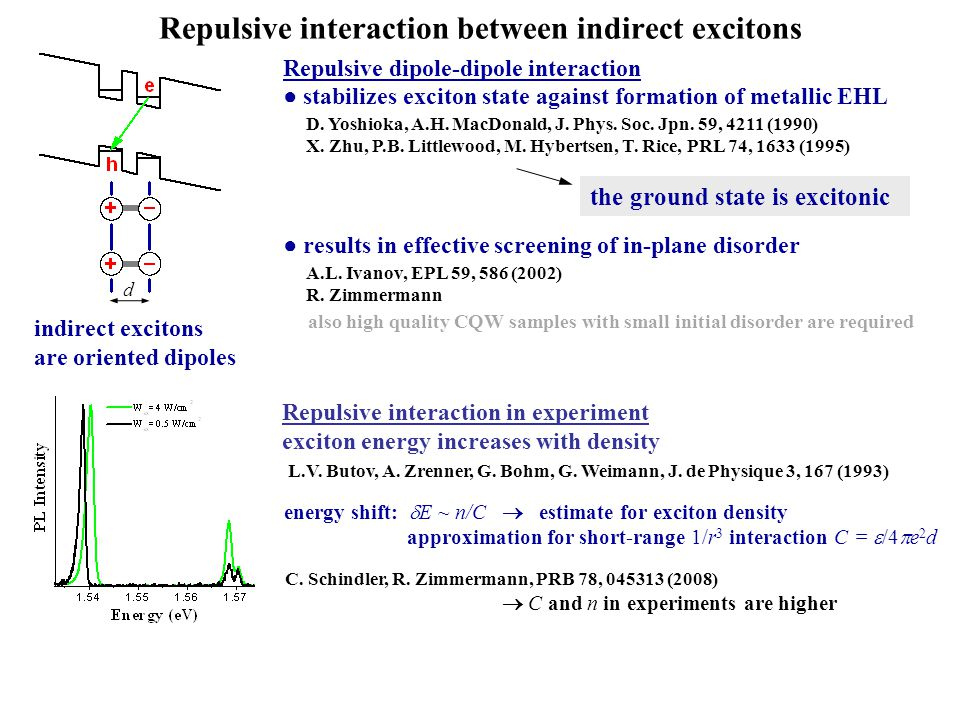 Repulsive interaction between indirect excitons