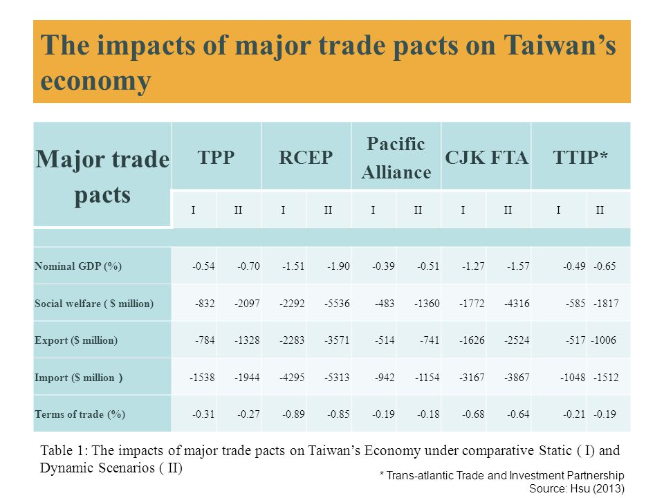 The impacts of major trade pacts on Taiwan's economy