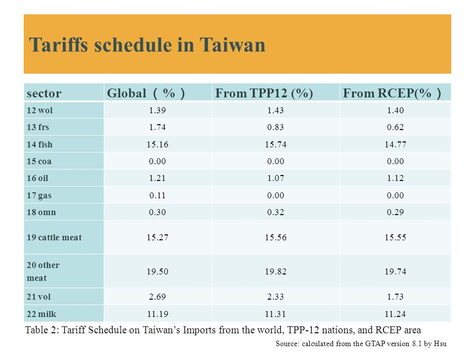 Tariffs schedule in Taiwan