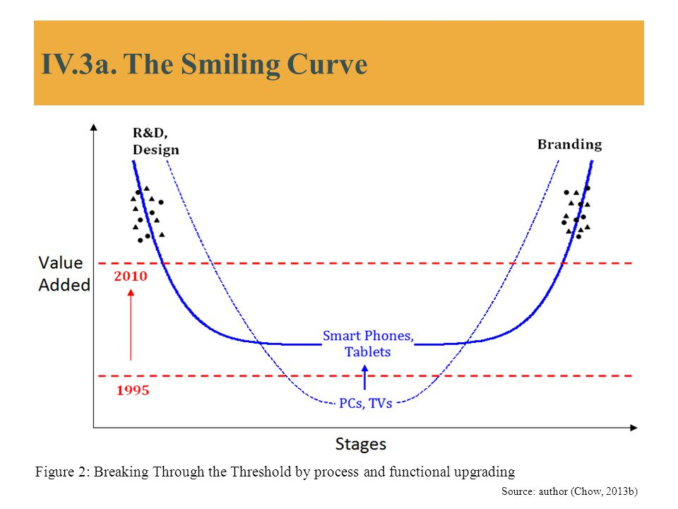 IV.3a. The Smiling Curve Figure 2: Breaking Through the Threshold by process and functional upgrading.