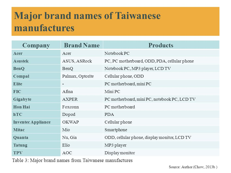 Major brand names of Taiwanese manufactures