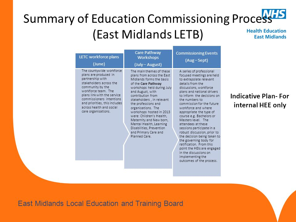 Summary of Education Commissioning Process (East Midlands LETB)