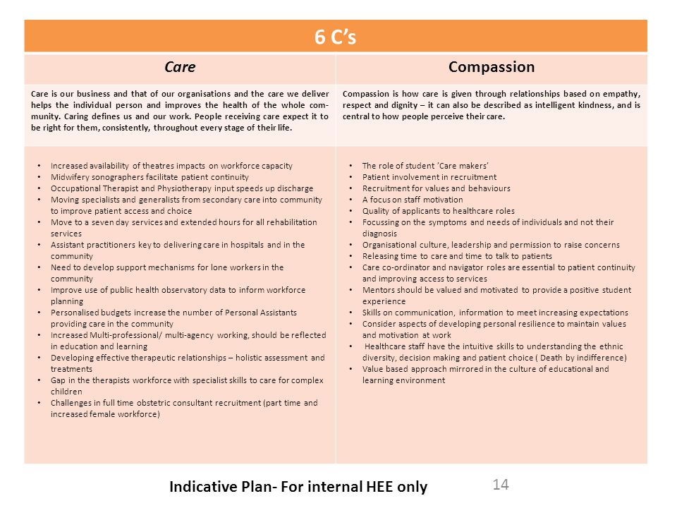 6 C's Care Compassion Indicative Plan- For internal HEE only
