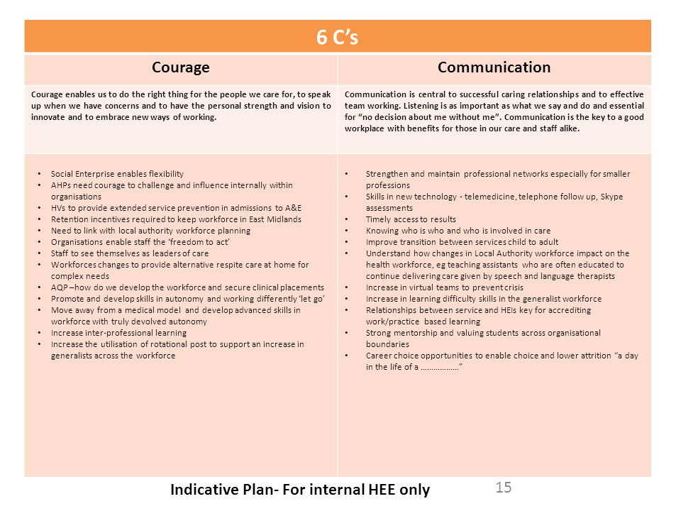 6 C's Courage Communication Indicative Plan- For internal HEE only