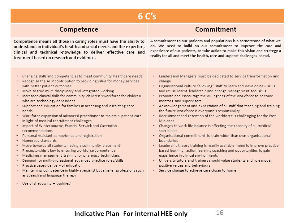 6 C's Competence Commitment Indicative Plan- For internal HEE only