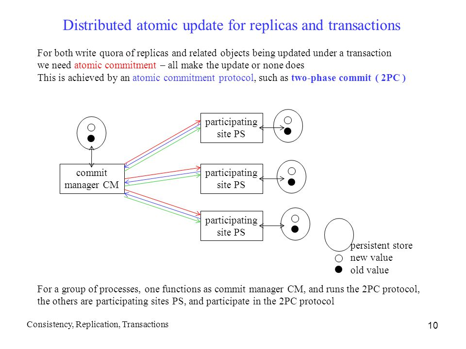 Distributed atomic update for replicas and transactions