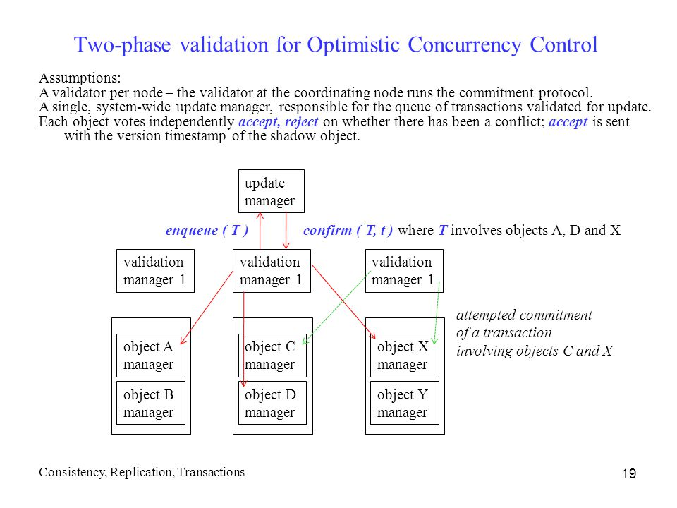 Two-phase validation for Optimistic Concurrency Control