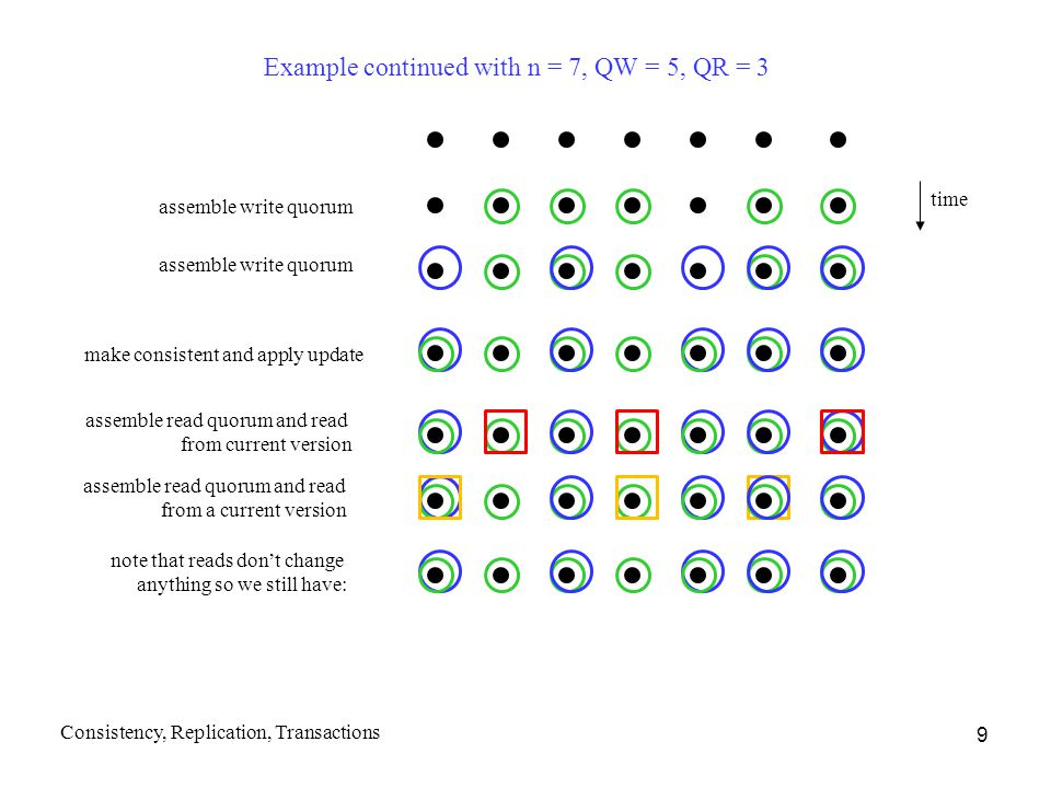 Example continued with n = 7, QW = 5, QR = 3