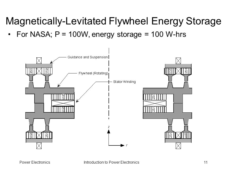 Magnetically-Levitated Flywheel Energy Storage