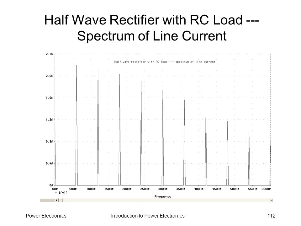 Half Wave Rectifier with RC Load --- Spectrum of Line Current
