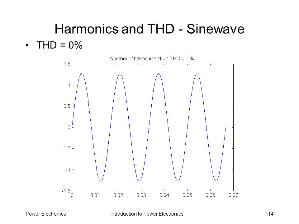 Harmonics and THD - Sinewave