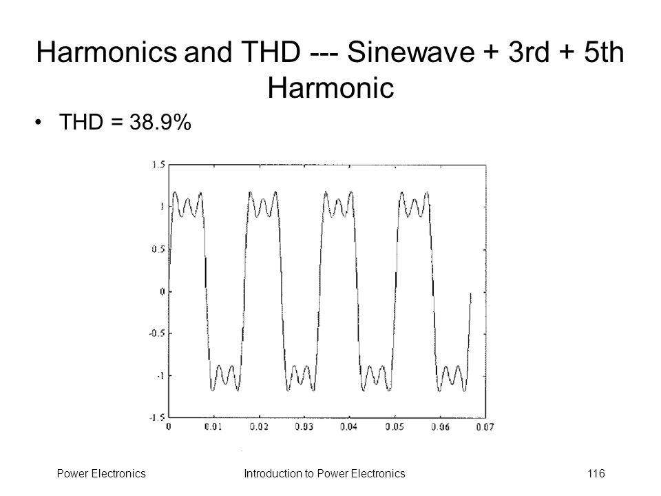 Harmonics and THD --- Sinewave + 3rd + 5th Harmonic