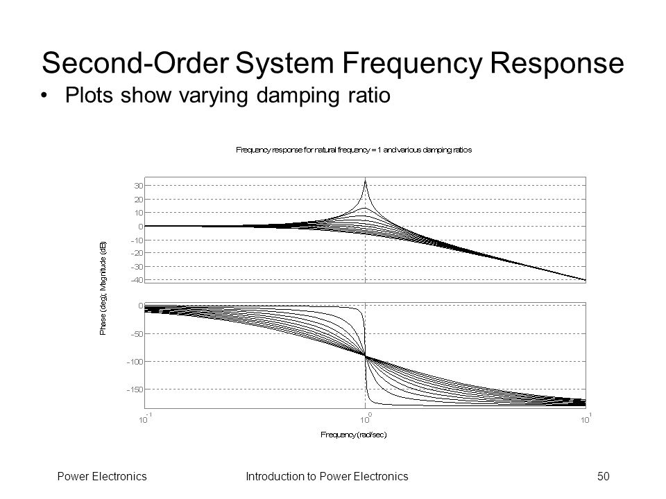 Second-Order System Frequency Response