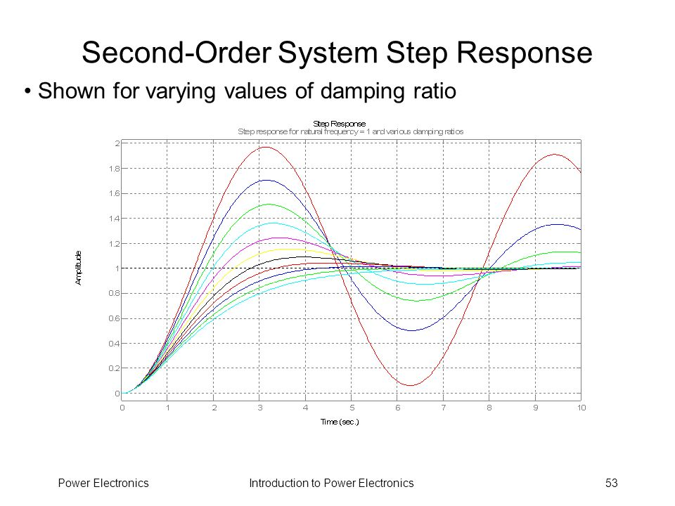 Second-Order System Step Response