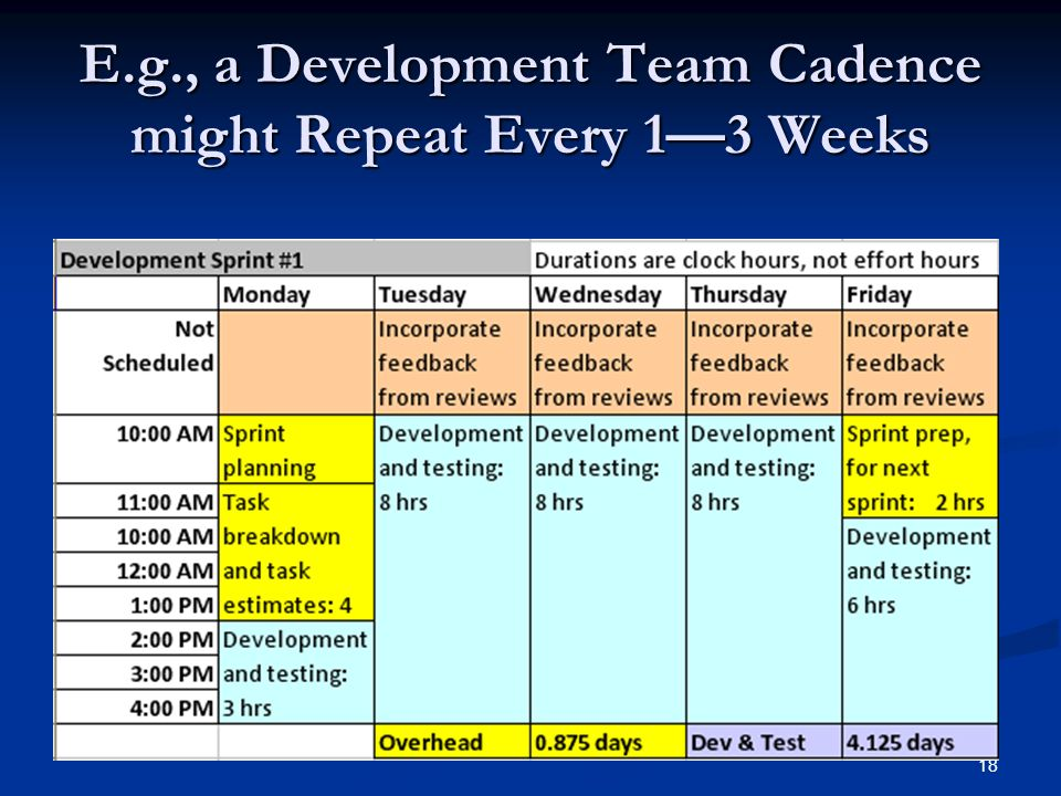 E.g., a Development Team Cadence might Repeat Every 1—3 Weeks
