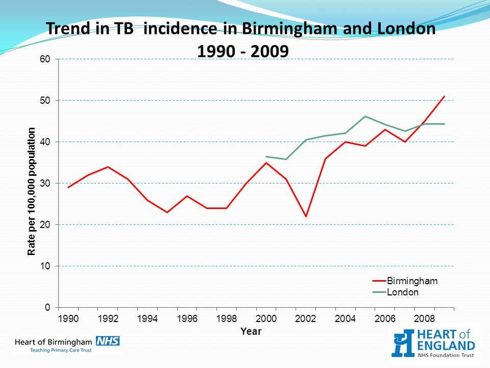 Trend in TB incidence in Birmingham and London 1990 - 2009