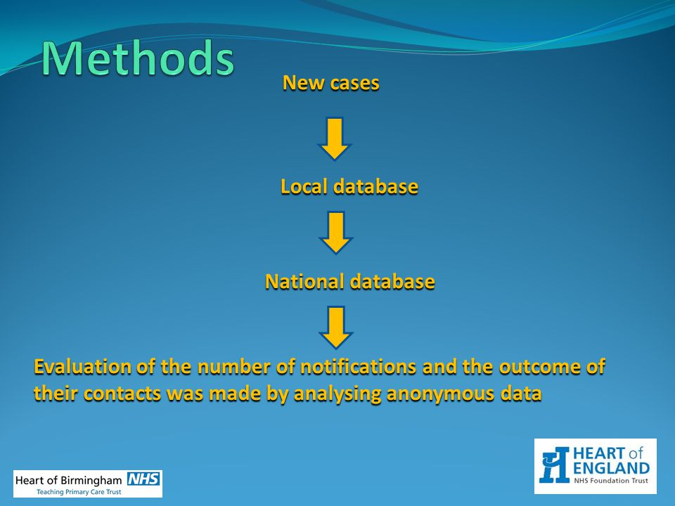 Methods New cases Local database National database