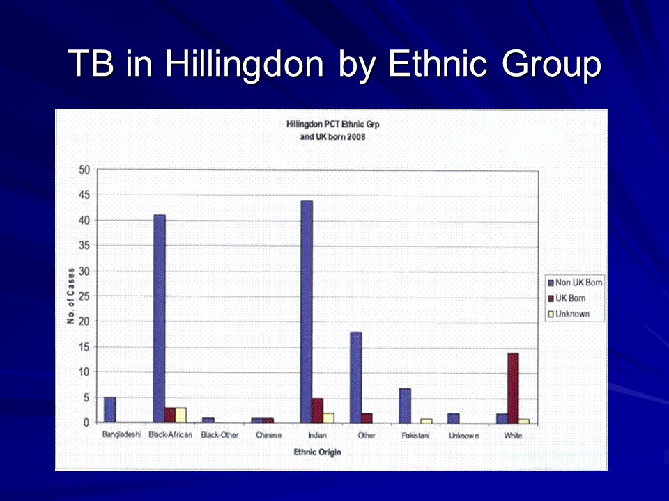 TB in Hillingdon by Ethnic Group