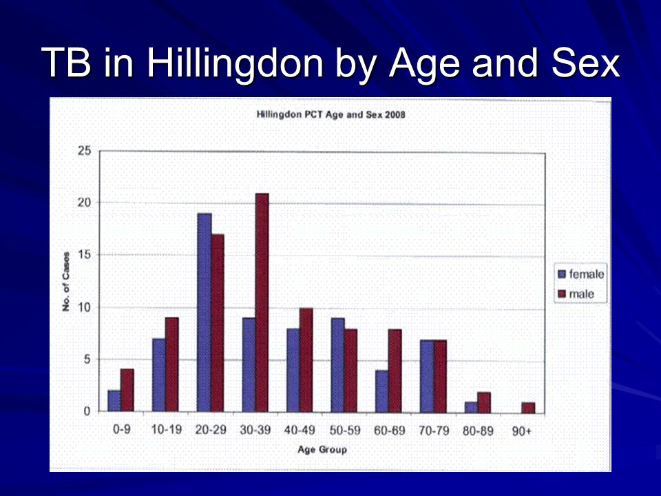 TB in Hillingdon by Age and Sex